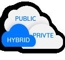public private hybrid clouds