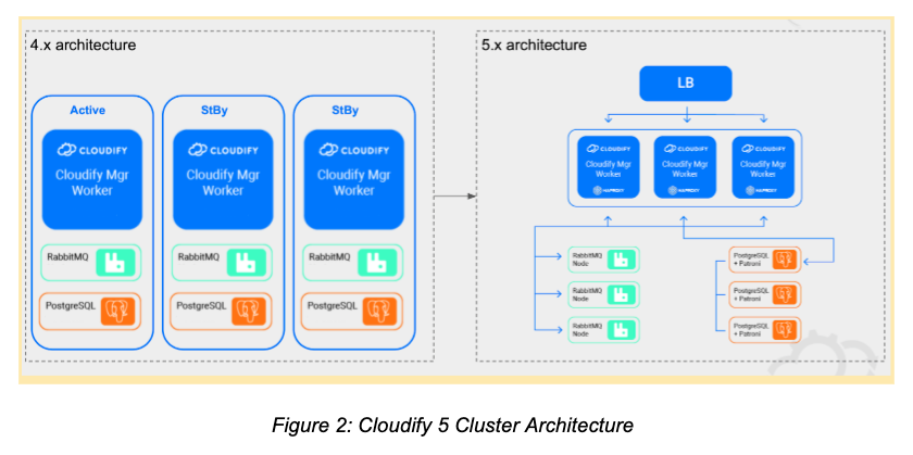 Cloudify orchestration at scale