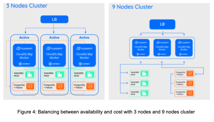 orchestration at scale node cluster