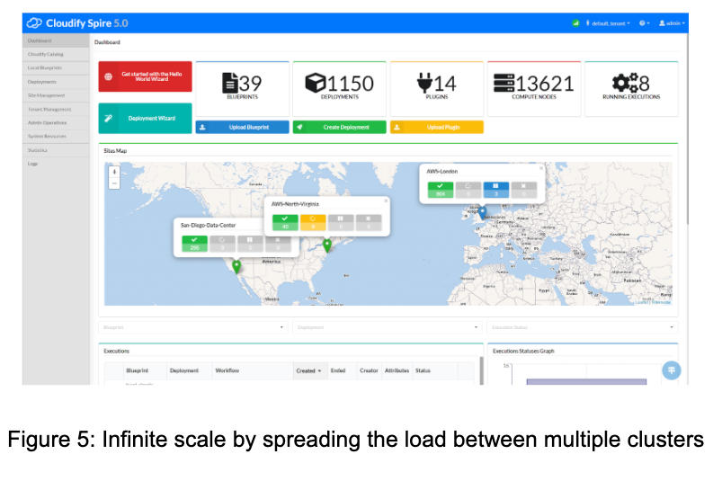 Cloudify at scale figure 5