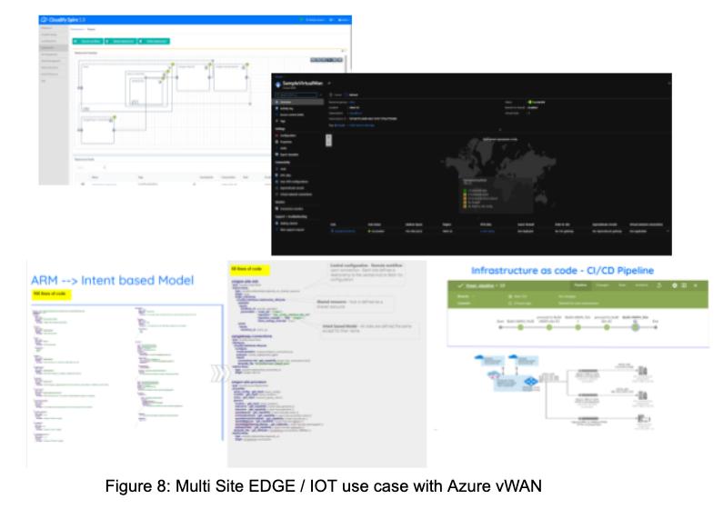 Cloudify Multi Site EDGE / IOT use case with Azure vWAN