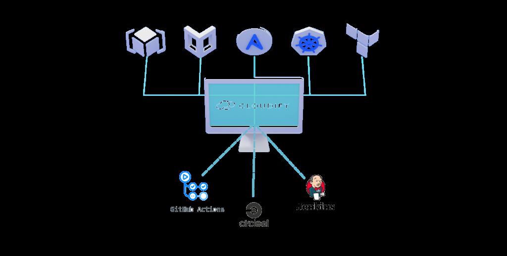 cloudify portal