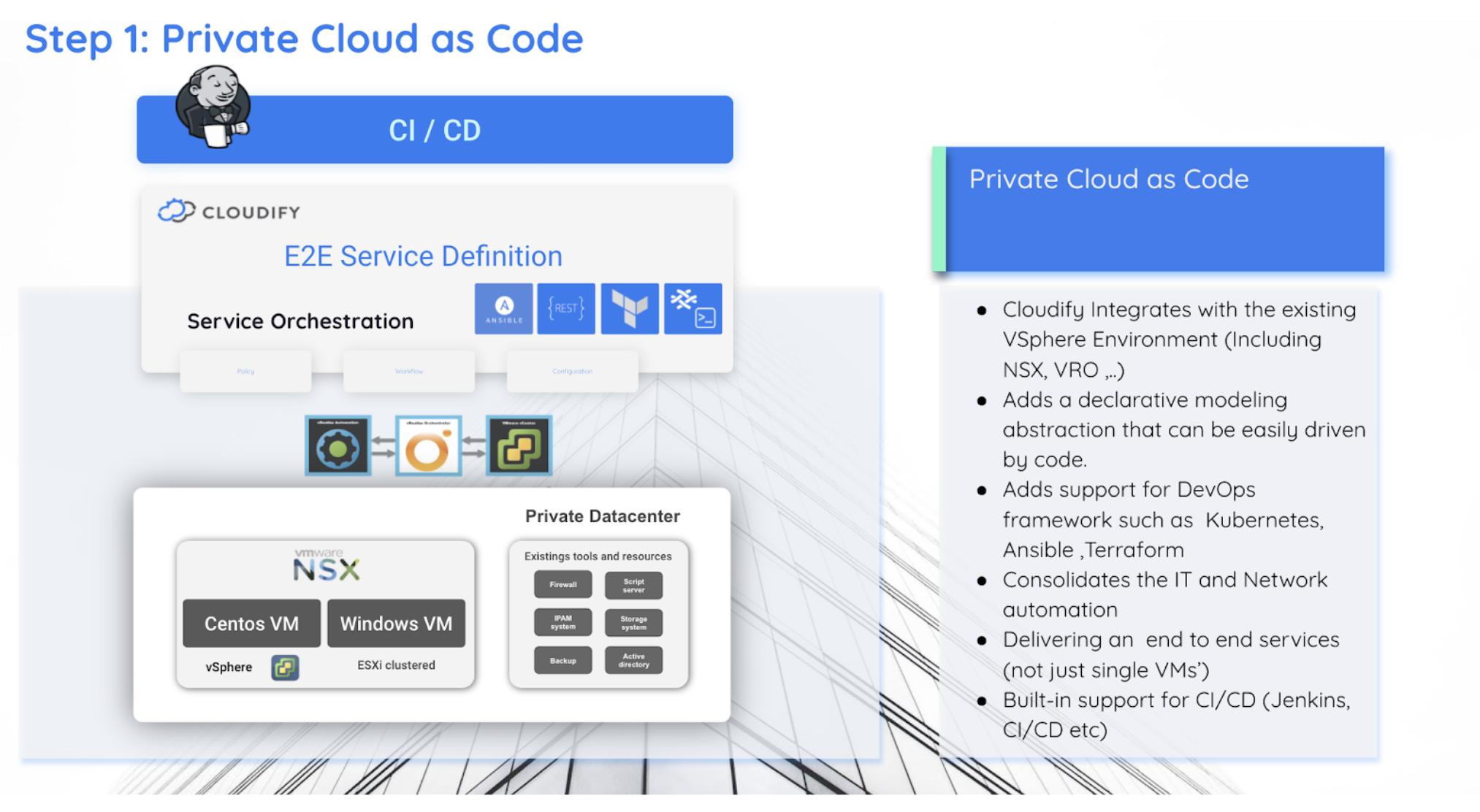 Cloudify - private cloud as a code