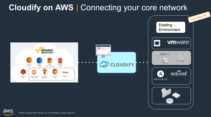 Cloudify being used to extend the AWS infrastructure to manage the on-prem VMware or OpenStack based infrastructure.
