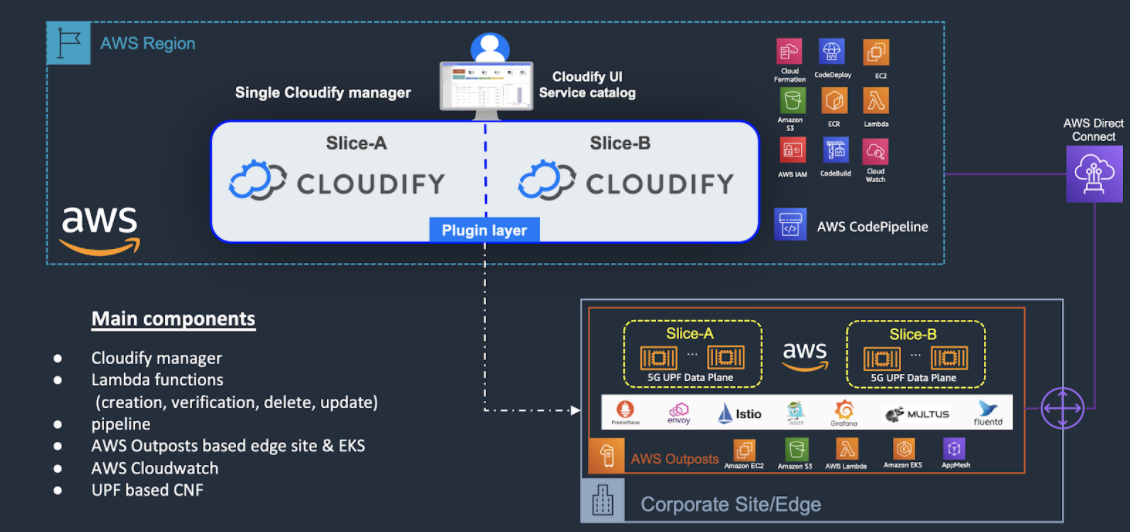 The agile first approach to deliver 5G network slicing DevOps