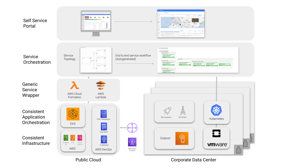 Simplifying Multi Cloud with AWS Outpost