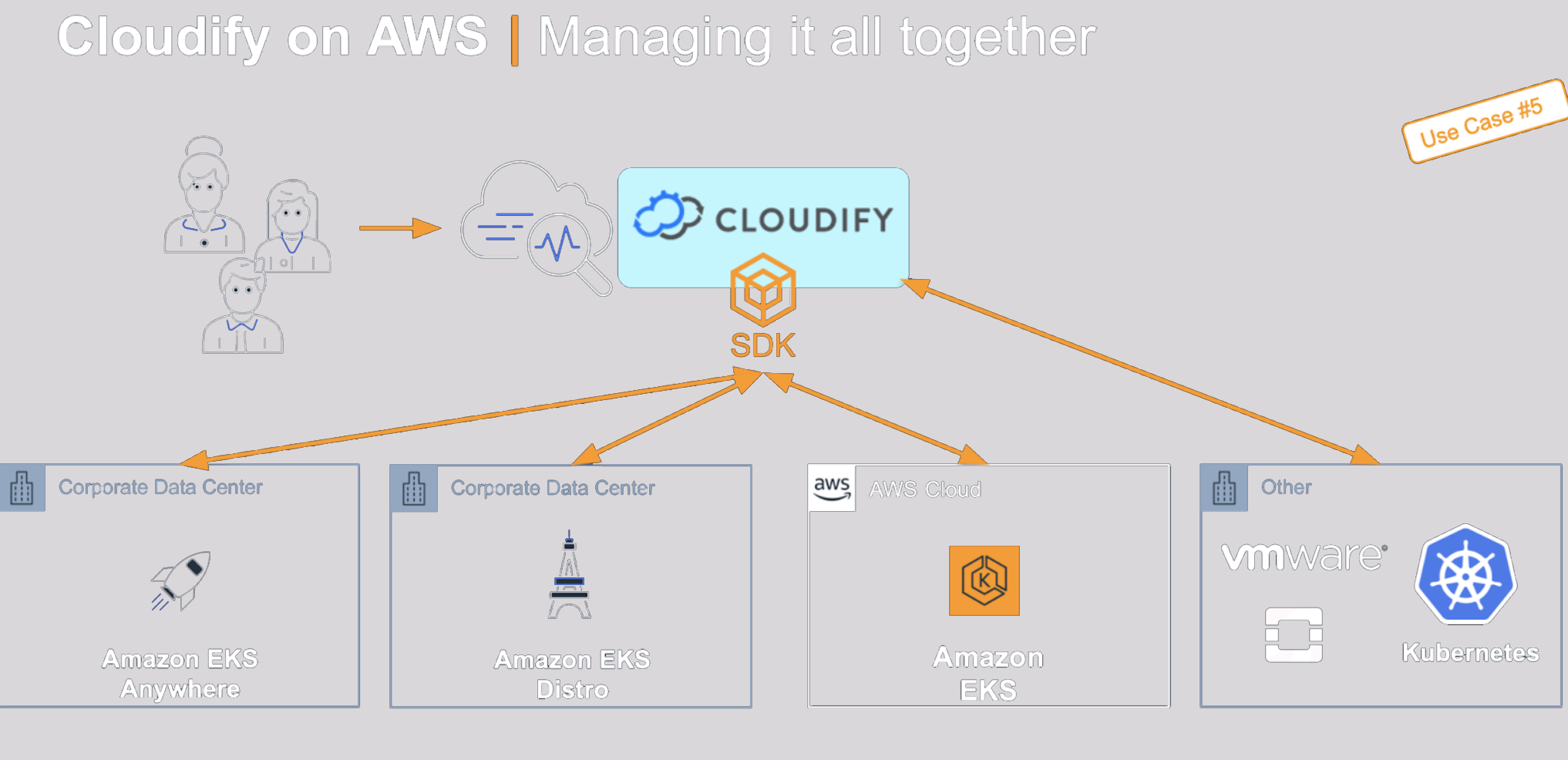 Cloudify Consistent Multi Cloud Management between AWS and your existing VMware or OpenStack infrastructure.