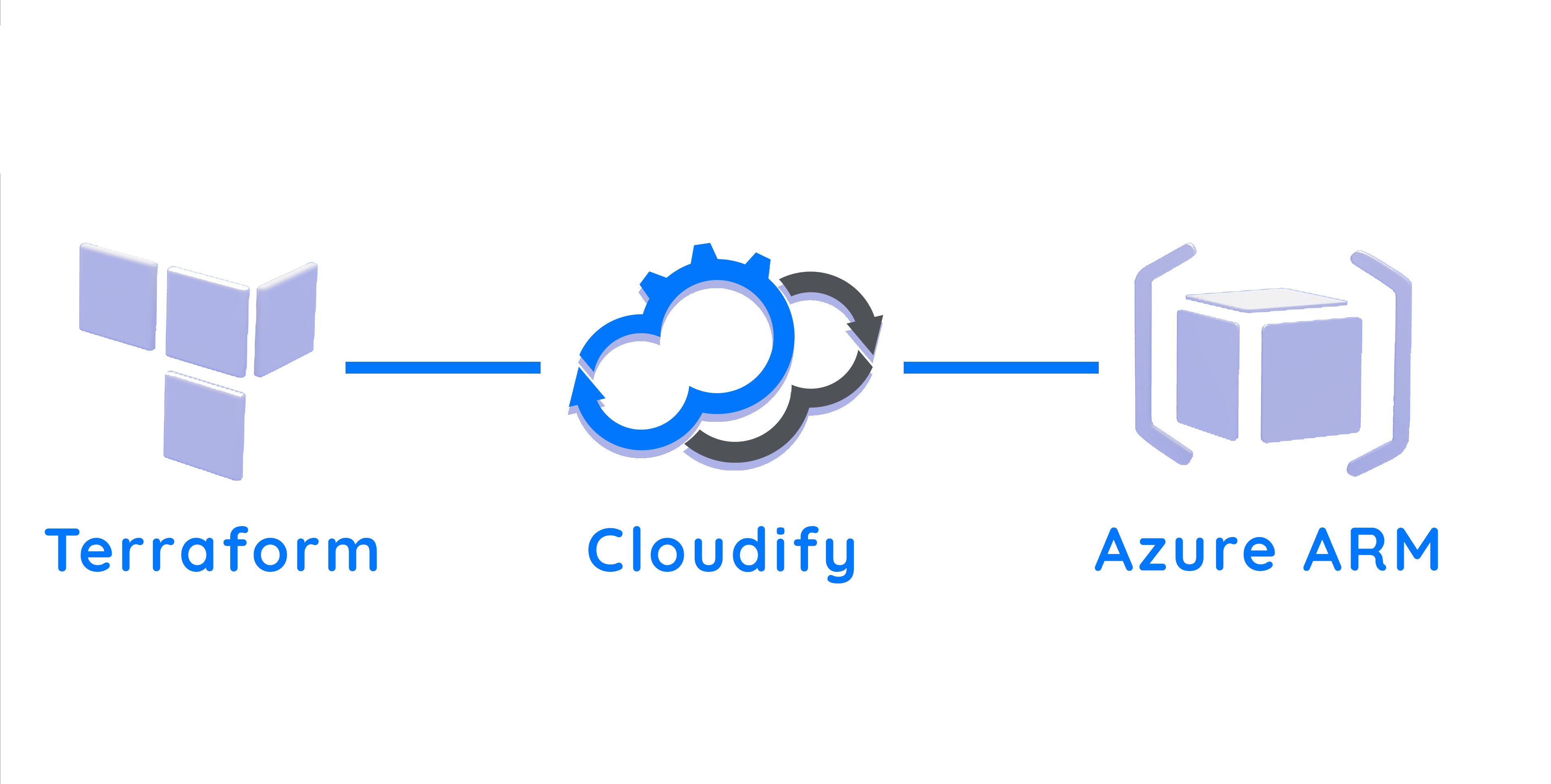cloudify terraform azure