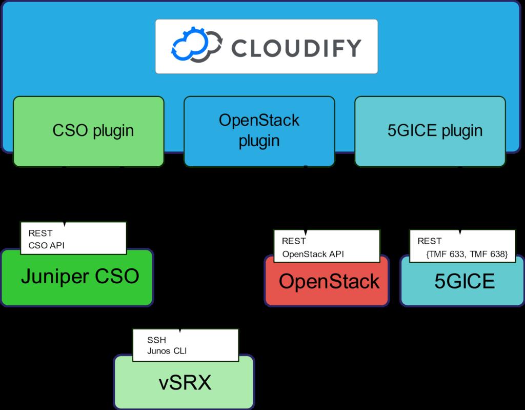 cloudify 5g iot success