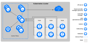 Cloud Native Transformation And Multi Cluster Management
