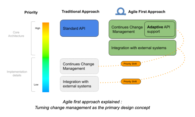 Introducing the Agile-First Approach to 5G Orchestration image 1