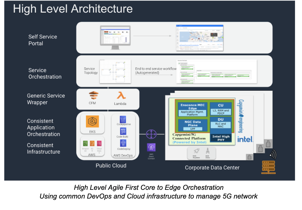 Enabling DevOps at 5G Scale using Service Orchestration