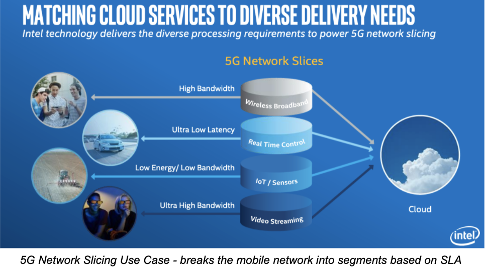The 5G Network Slicing Use Case:  Network slicing is one of the most important added value services within the 5G network. In a nutshell, it allows service providers to break their network into segments based on specific SLA requirements as described in the diagram below.