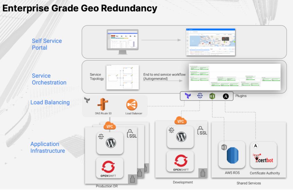 geo-redundant architectures