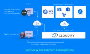Cloudify-Terraform-Page-Diagrame
